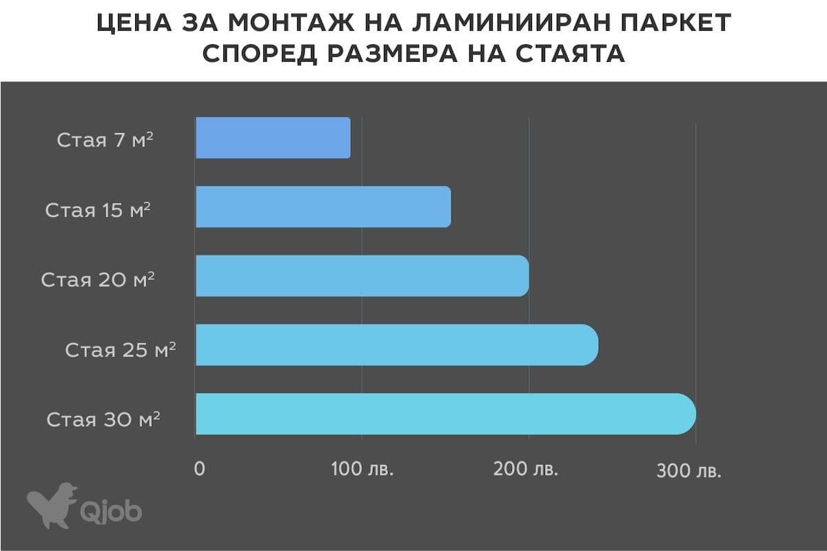 Цена за монтаж на ламиниран паркет според размера на стаята