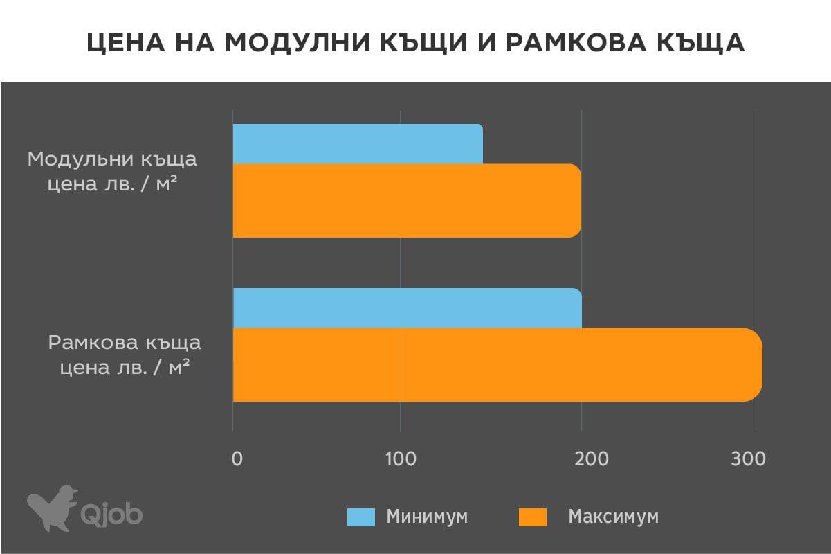 Разходи за модулни къщи в сравнение с останалите